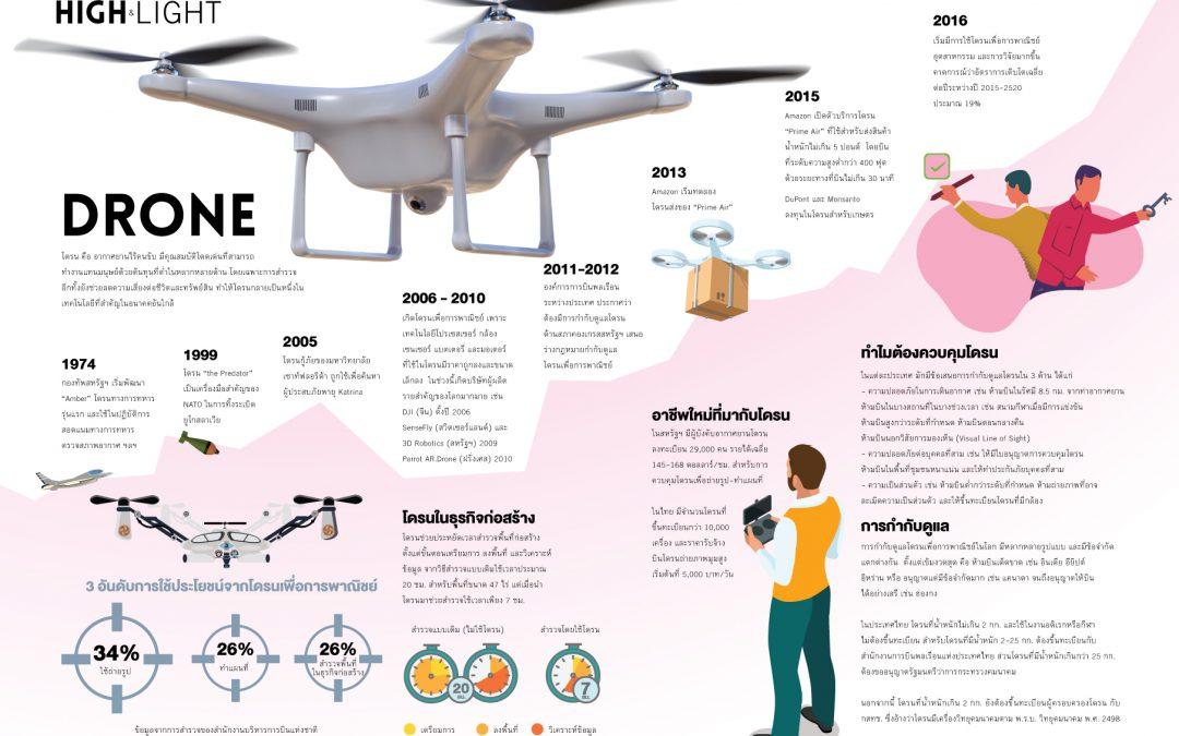Drone – โดรน